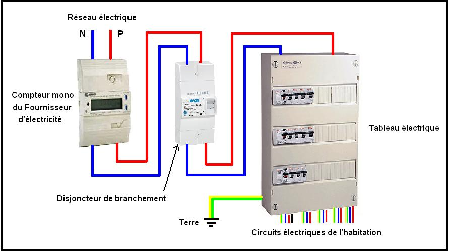 Figure 1 ensemble de dispositifs de scurit for Quel disjoncteur differentiel pour maison