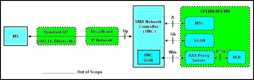 Figure 5 architecture fonctionnelle de luma for Architecture fonctionnelle exemple